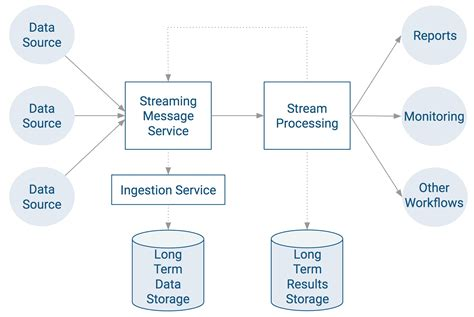 Setting up an End-to-End Data Streaming Pipeline   6