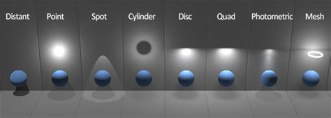 Lights - Arnold for 3DS Max User Guide 5 - Solid Angle