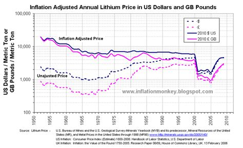 Inflation in the UK: Inflation Adjusted Historical Lithium